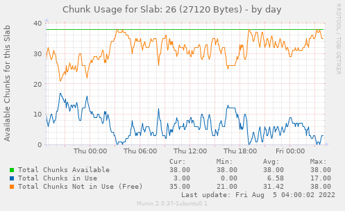 Chunk Usage for Slab: 26 (27120 Bytes)