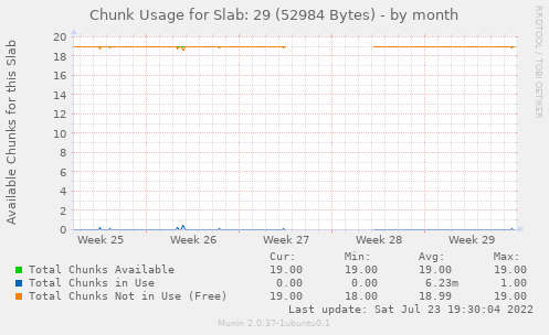 Chunk Usage for Slab: 29 (52984 Bytes)