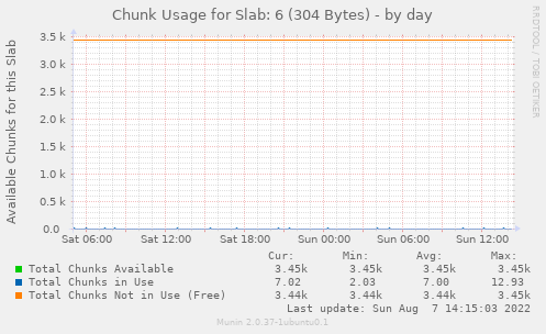 Chunk Usage for Slab: 6 (304 Bytes)