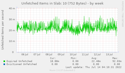 Unfetched Items in Slab: 10 (752 Bytes)