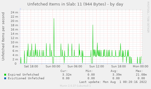 Unfetched Items in Slab: 11 (944 Bytes)