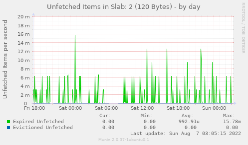 Unfetched Items in Slab: 2 (120 Bytes)