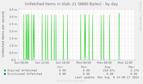 Unfetched Items in Slab: 21 (8880 Bytes)
