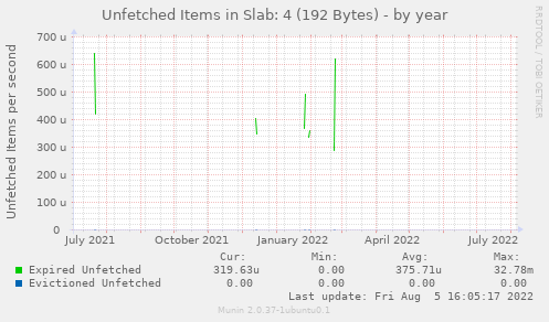 Unfetched Items in Slab: 4 (192 Bytes)