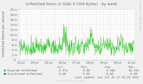 Unfetched Items in Slab: 6 (304 Bytes)