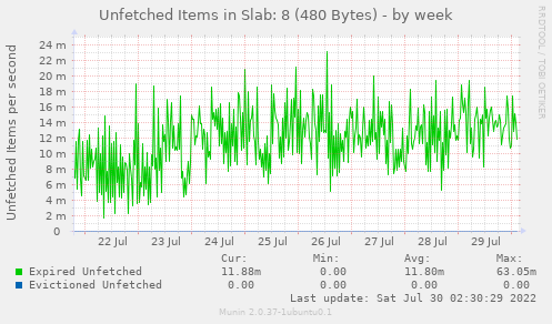 Unfetched Items in Slab: 8 (480 Bytes)