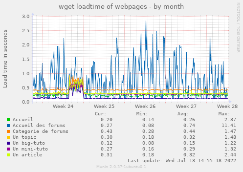 wget loadtime of webpages